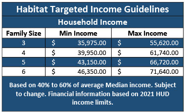Essex County Habitat for Humanity Targeted Income Guidelines